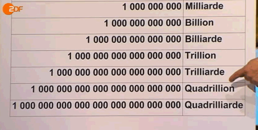 Wieviel nullen hat 1 milliarde